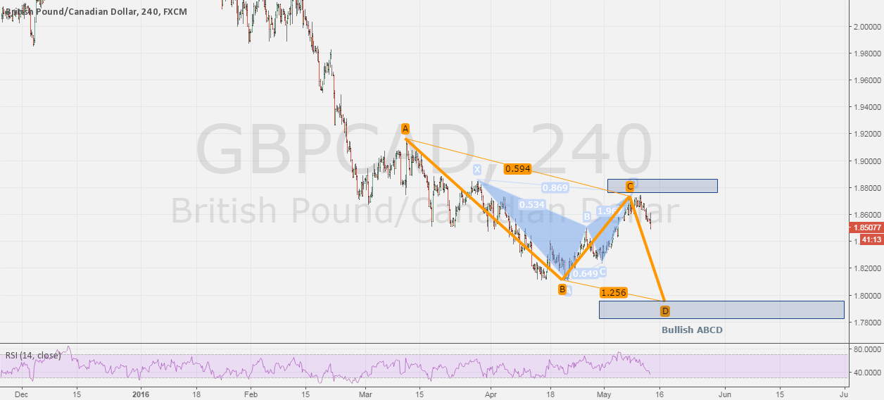 GBPCAD - 4h/daily