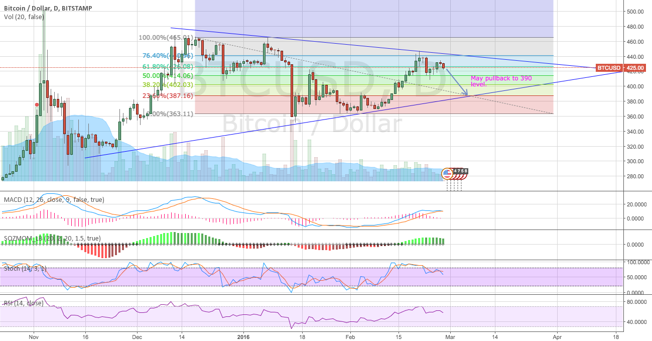 Last pullback to 390 level before goes up?