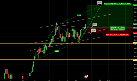 AUXAUD: Long for Aus200 on daily chart.