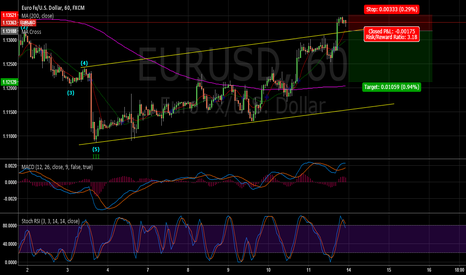 EURUSD: EURUSD: Wait to come back into the channel and go short