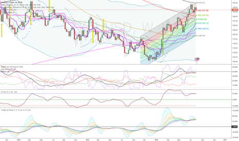 XAUUSD: After 5th AUG NFP (Weekly note)