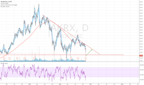 AKRX: Possible Long Opportinuty