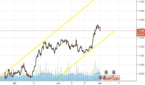 EURUSD: Capture de l'analye de EurUsd sur Tradingview