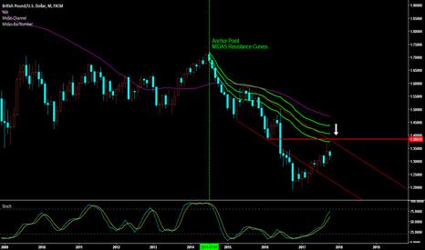 GBPUSD: GBP/USD Outlook