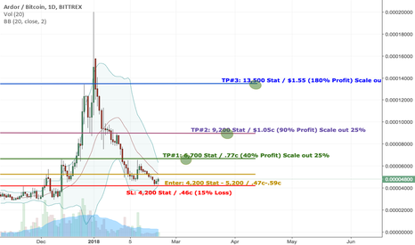 ARDRBTC: ARDR/BTC 1-2 Month Set Up