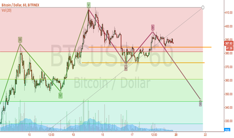 BTCUSD: Bitfinex Short Term Trading Oppurtunities
