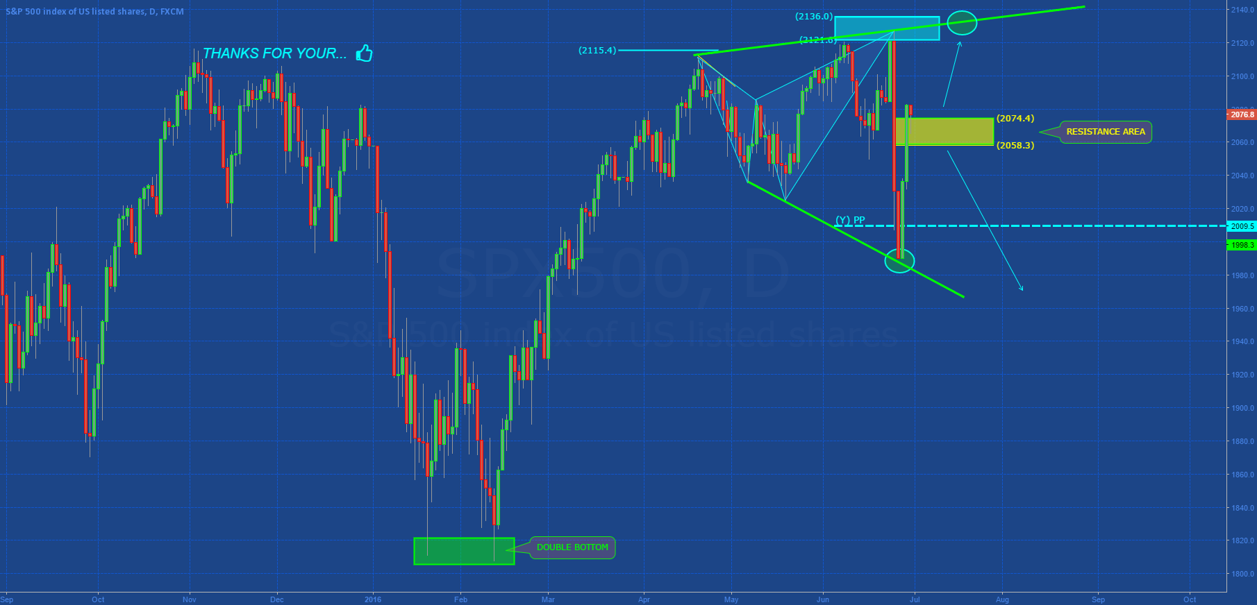 SP500: NEW HIGH FOR NEXT WEEK?