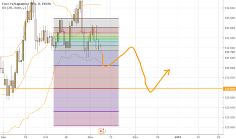 EURJPY: EURJPY : Love you Beary Much!