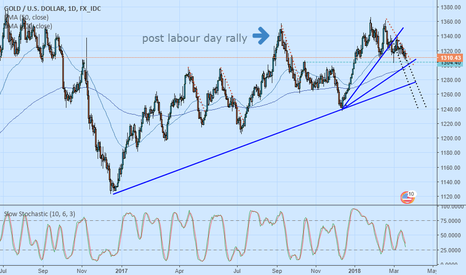 XAUUSD: A ultimate short but where's the decline