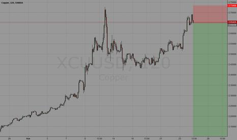XCUUSD: Copper Sell
