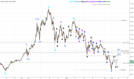 BTCUSD: Time for a bounce? (Revised II)