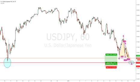 USDJPY: USDJPY Bullish butterfly with strong support at D Extension
