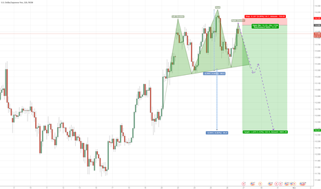 USDJPY: USD/JPY possible SHORT