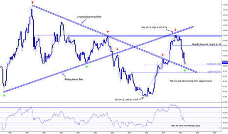 USDJPY: USD/JPY LONG TERM ANALYSIS (TAKING A STEP BACK)