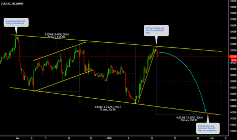 EURCAD: EURCAD Sell from top