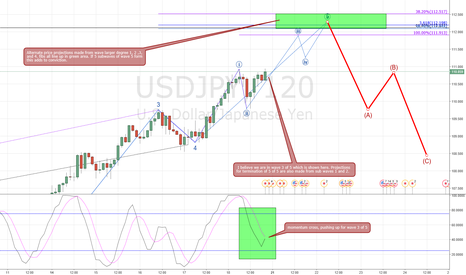 USDJPY: Waiting for termination of wave 5 of 5 before short