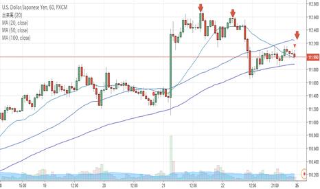 USDJPY: USD/JPY 下落狙い  トレンド逆張り狙い