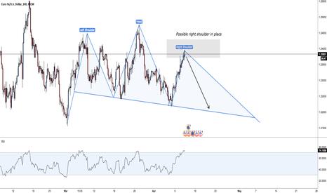 Eur usd forex tradingview
