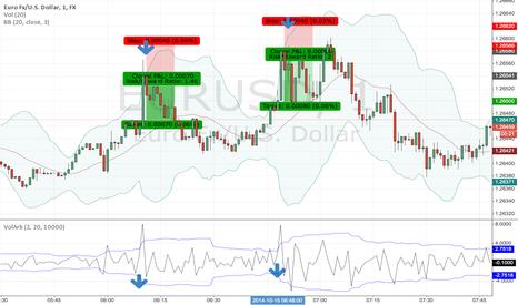 EURUSD: HFT Scalping Based on Volatility Arbitrage and Mean Reversion.