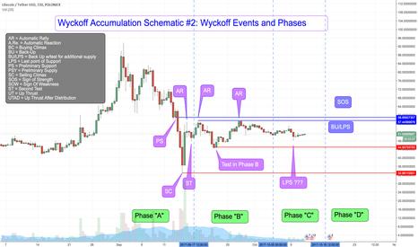 LTCUSDT: LTCUSDT Polo - Wyckoff Accumulation Schematic #2