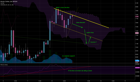 BTCUSD: warning signals