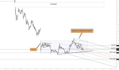 FING_B: FINGBS- weakness signs all over the chart
