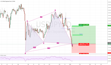 USDJPY: USDJPY Long set up