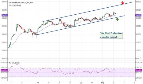 TATASTEEL: Tata Steel: Channel trade set up