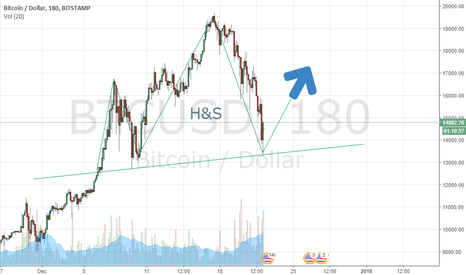 BTCUSD: Crypto Expert publishing a new chart - The future is written.