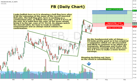 FB: FB still looks strong & could follow-thru on previous move