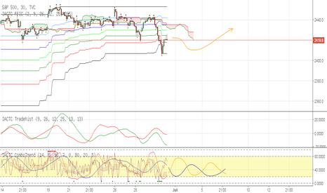 SPX: TVC:SPX S&P 500