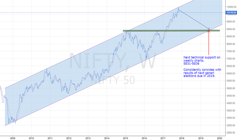 NIFTY: NIFTY Weekly Chart (Duration 9 Years)