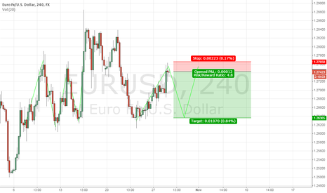 EURUSD: Sometimes it can be as simple as that