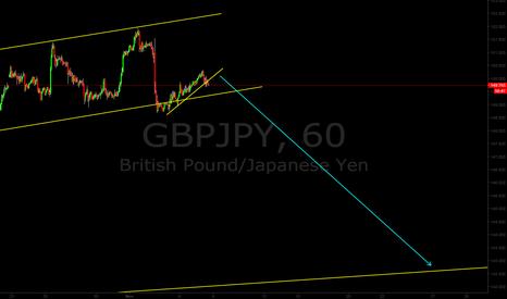 GBPJPY: gbppy