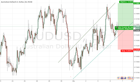 AUDUSD: AUDUSD POSSIBLE HIGH