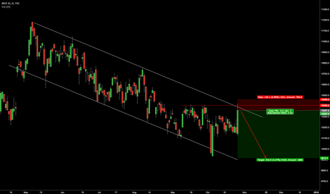 IBEX35: $IBEX35 Channel Top