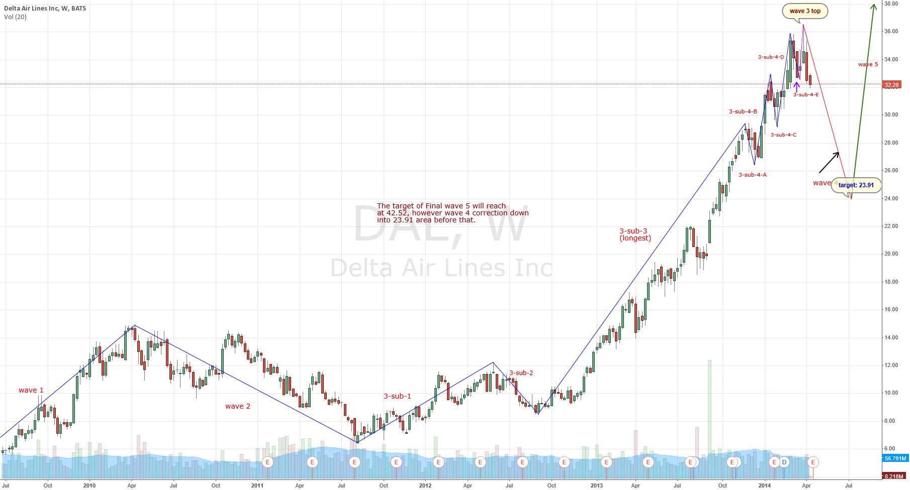 Delta Air Lines wave analysis ( Nikita FX )