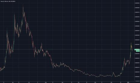 SCBTC: Siacoin short cycle, 40% return 1 day time POLONIEX SC/BTC
