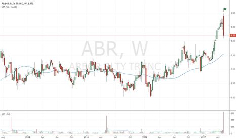 ABR: Bearish up-thrust