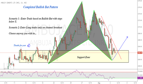 AMBUJACEM: Ambuja Cements : Bullish Bat pattern completion