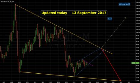 USOIL: WTI Crude Oil Monthly Chart trading idea.