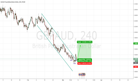 GBPAUD: GBPAUD LONG AFTER CORRECTION