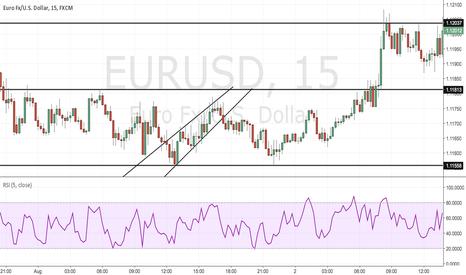 EURUSD: trading s and r