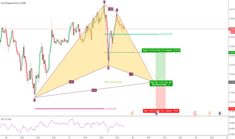 EURJPY: Potential Bullish Gartley in EURJPY