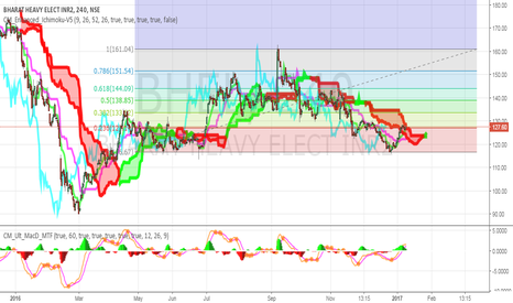 BHEL: Waiting for the ichimoku cloud to break up