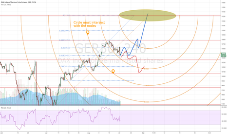 GER30: DAX Fibo projection