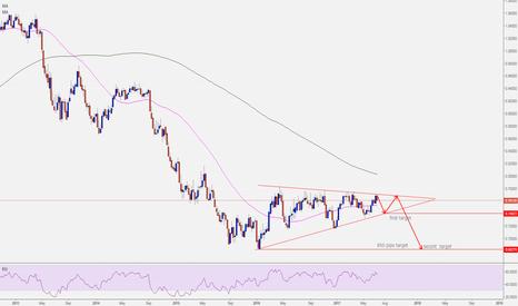 AUDUSD:  AUDUSD bearish triangle ON WEEKLY CHART
