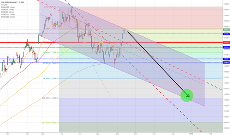 DAX: DAX New long term potential channel (short the top?)