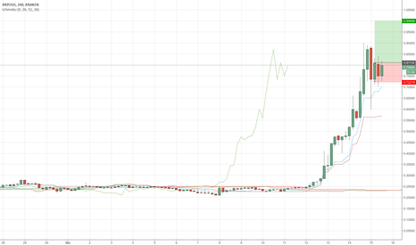 XRPUSD: XRP obiettivo 1 euro