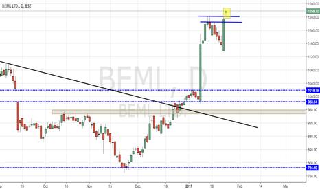 BEML: BEML BREAKS RESISTANCE LEVEL
